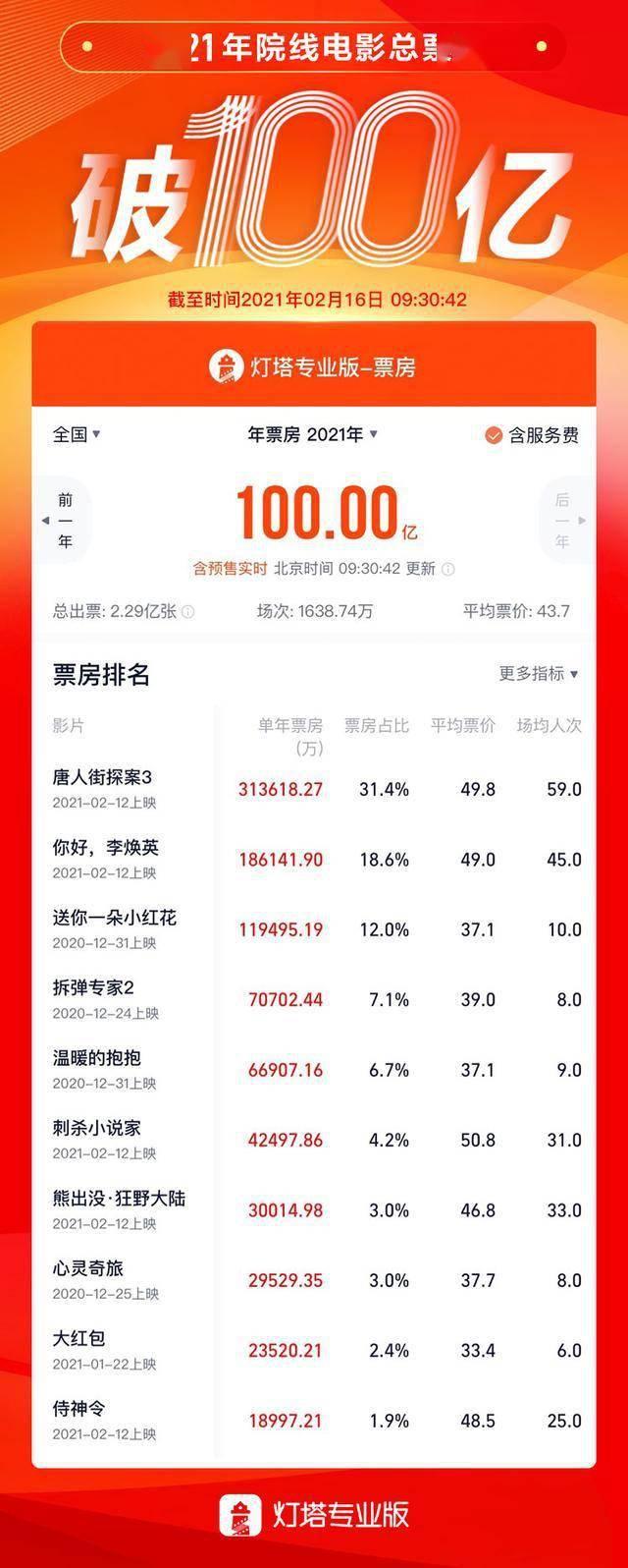 2021年中国电影总票房破百亿