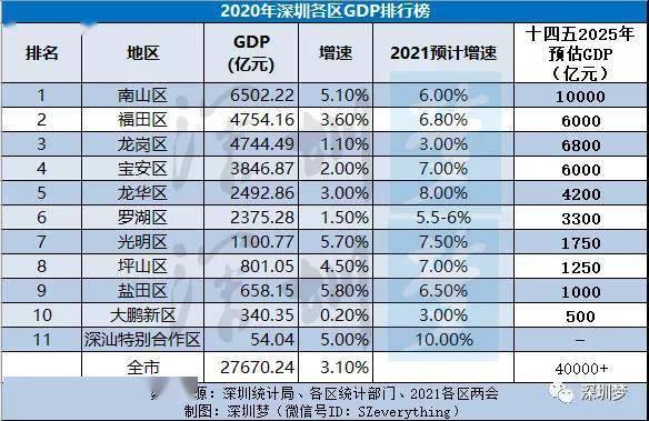 2020年贵州gdp各区是多少_2019贵州gdp曲线图