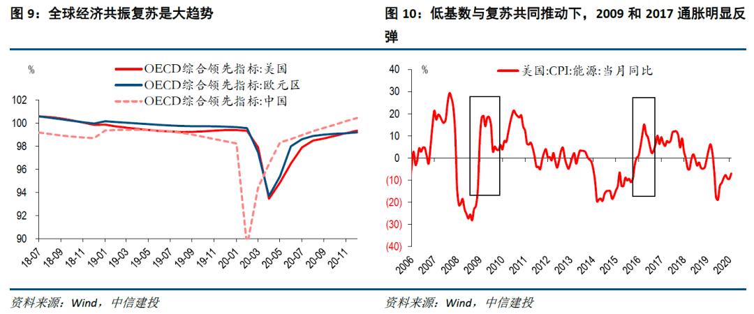 【中信建投宏观】美国通胀:市场准备好了吗