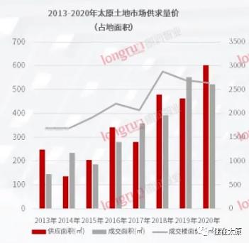 土地供应量八年之最!来看看2020年太原到底拍卖了哪些土地?  第1张