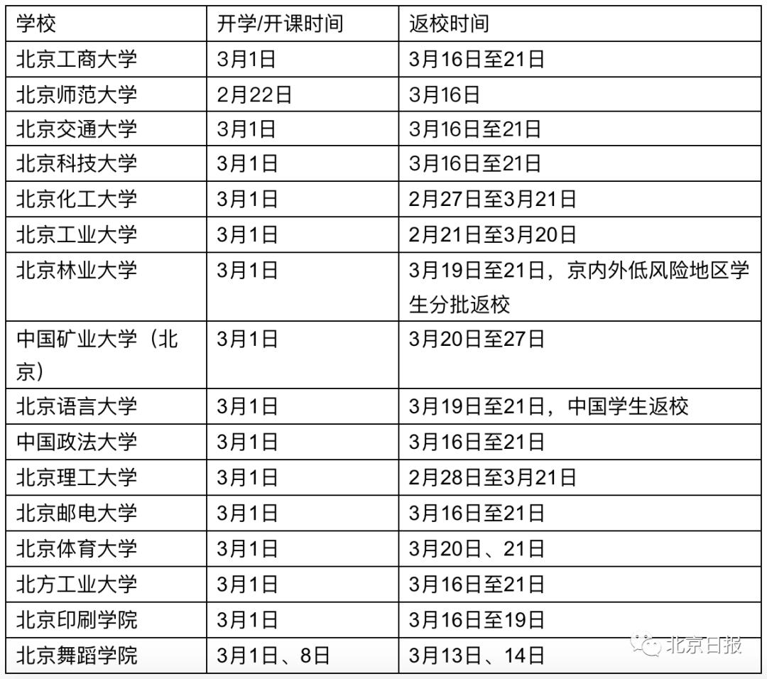 天顺娱乐app:北京16所高校确定学生延迟返校,将线上开学_时间