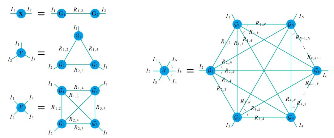 一种新的全连接张量网络分解:突破TT和TR分解的局限性  第9张