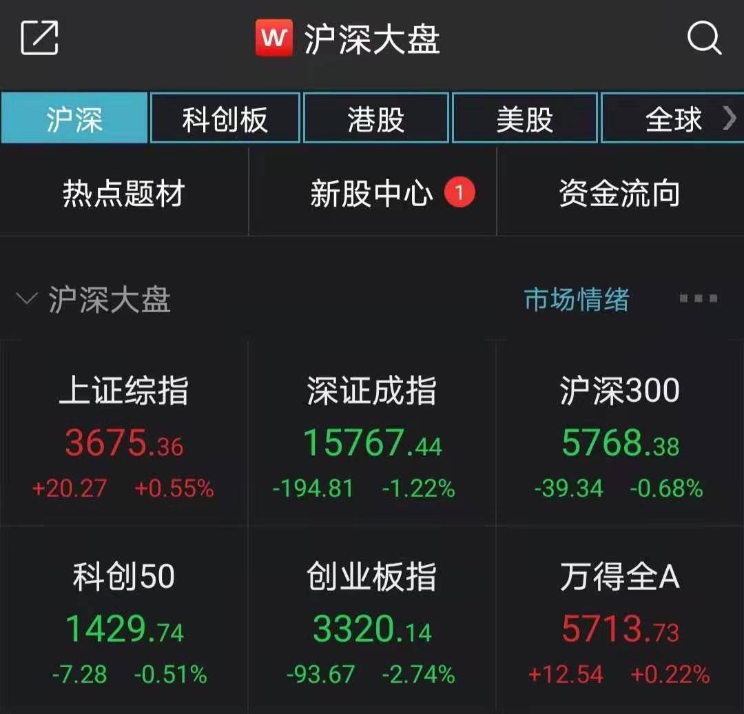 A股高开低走创指跌2.74% 有色板块掀涨停潮