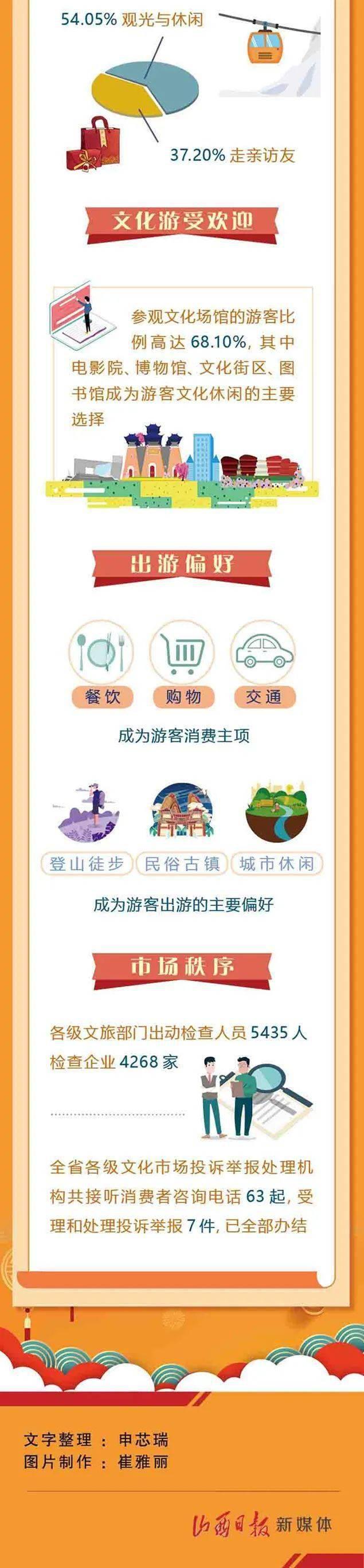 """图解丨112.14亿元!山西旅游""""亮""""出春节成绩单  第3张"""