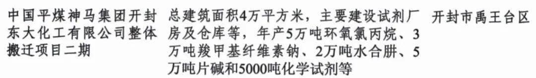 38个!312亿元!开封的省重点项目有……