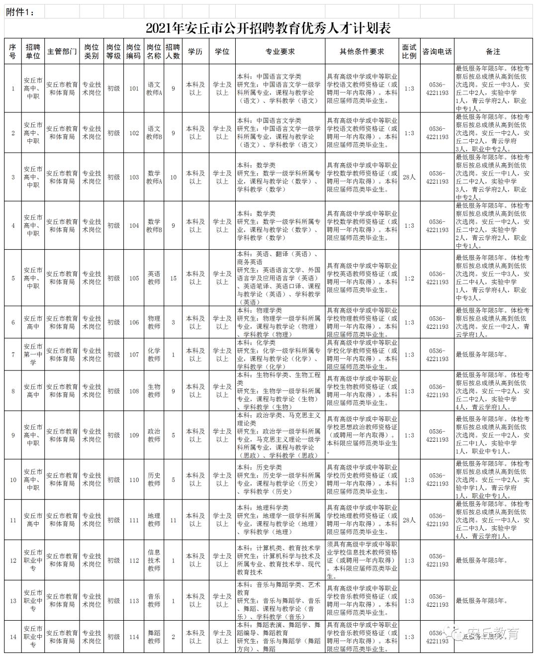 安丘人口_有事业编制!安丘招聘教师90人!