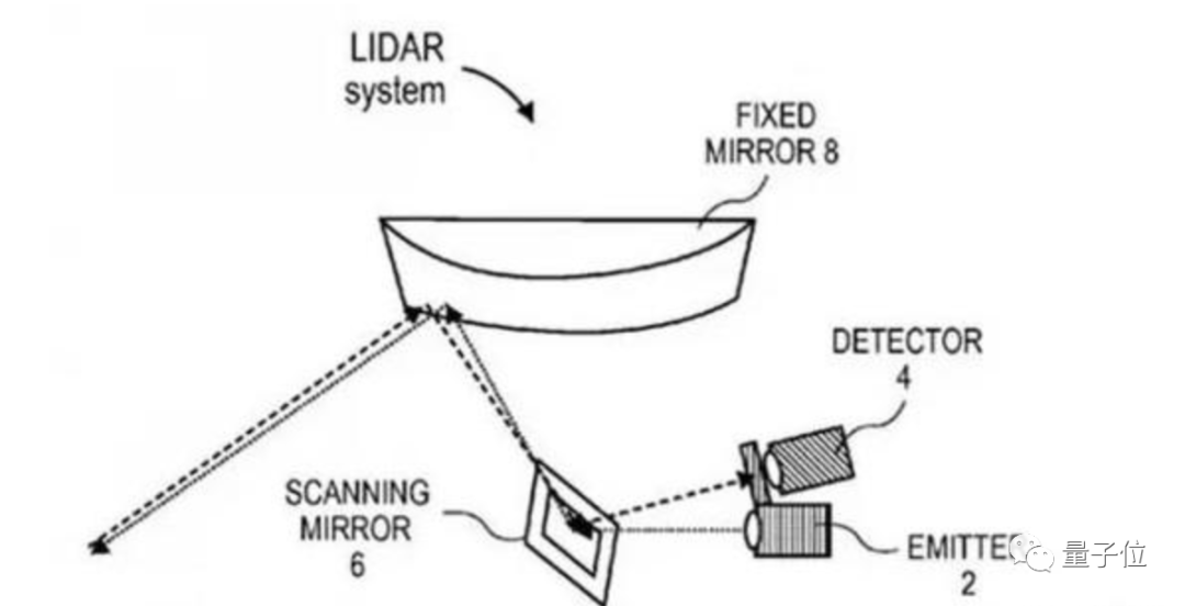 苹果正和激光雷达供应商谈判,自动驾驶硬件一把手:辞职,去看星辰大海