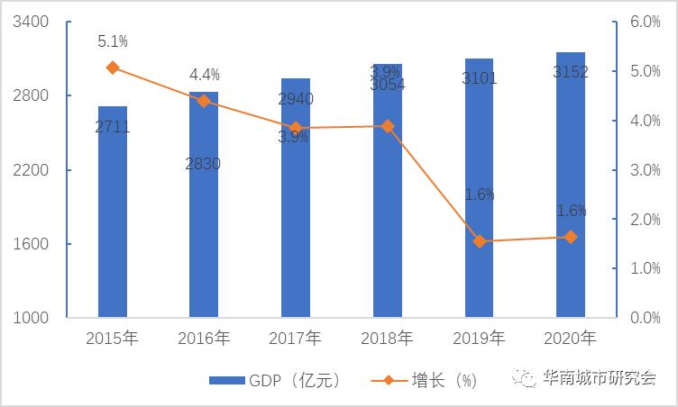 2020中国各省市gdp_2020年中国gdp