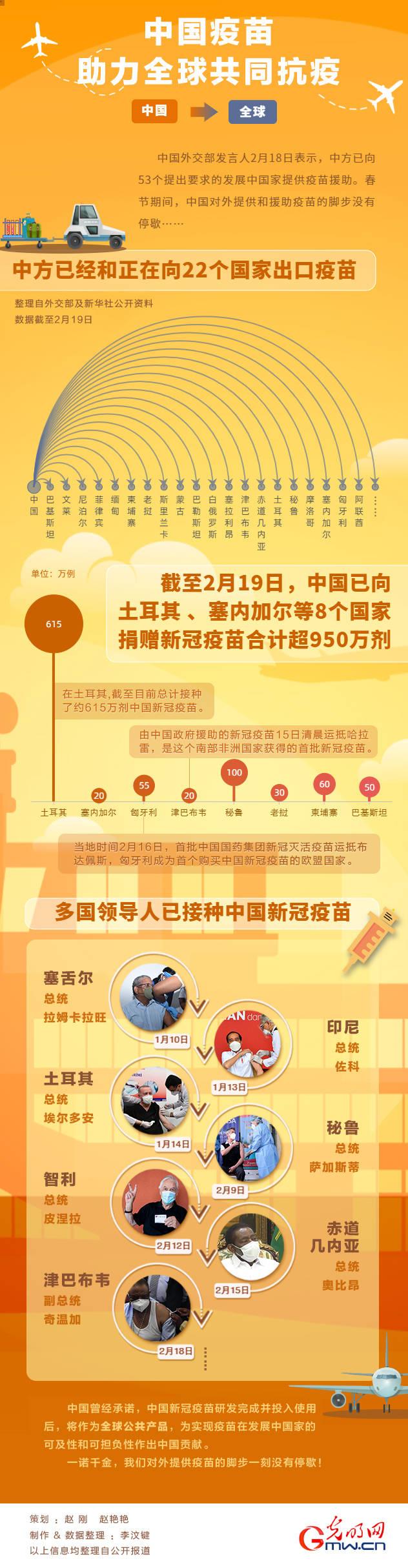 【一图读懂】中国疫苗助力全球共同抗疫