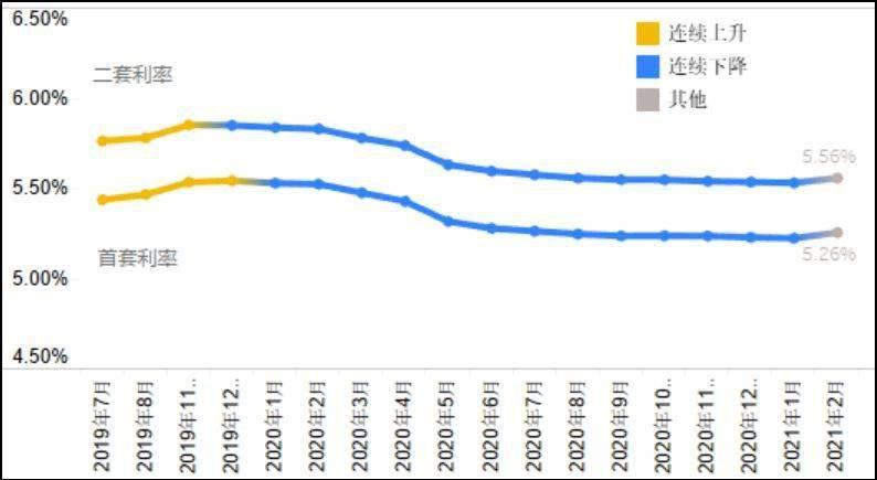 2月全国首套房贷利率环比上涨4个基点,未来会继续涨吗