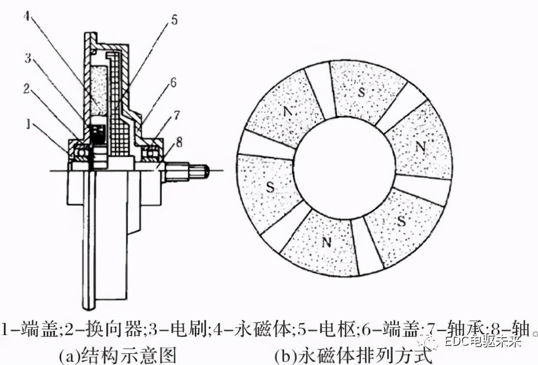 轴向磁通电机的设计与分析