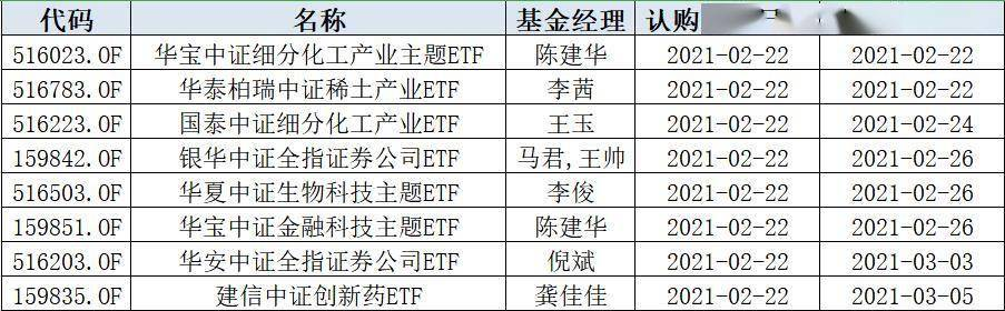 """各类ETF""""纷纷出道"""",今日又增8只!什么是ETF?再不知道就晚了"""