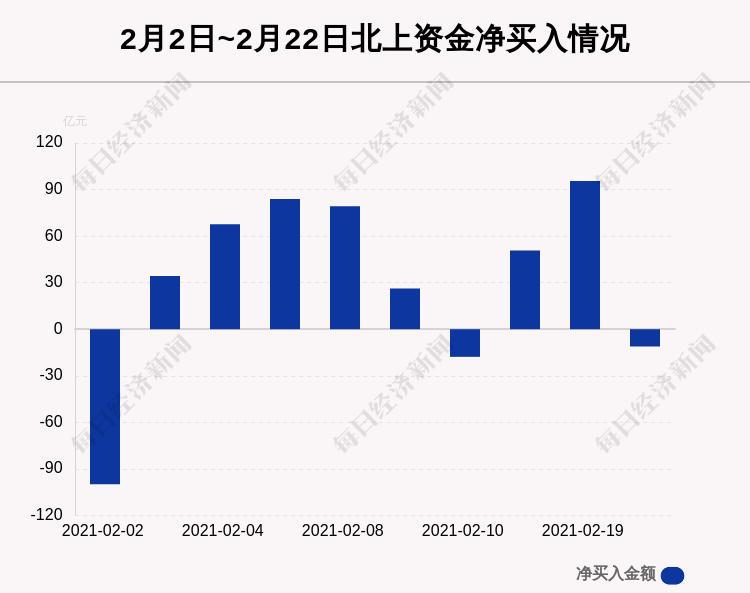 最新出炉!2月22日沪深股通净流出11.14亿,美的集团遭净卖出6.78亿,这只龙头被逆势买入6.769亿!