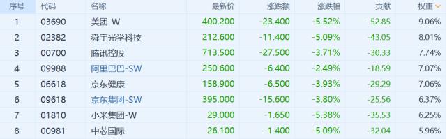 港股收评:恒生科技指数暴跌5.5%,科技股重挫,有色金属爆发