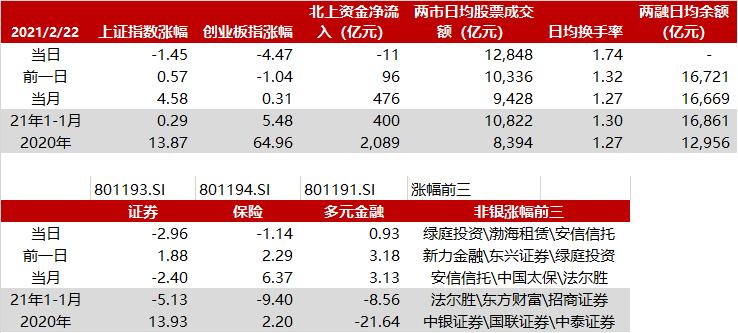 2.23华西非银日报