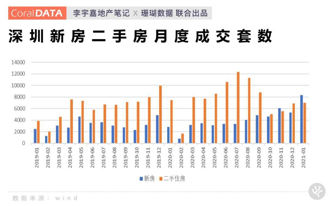 李宇嘉:深圳楼市调控,是该下决心的时候了