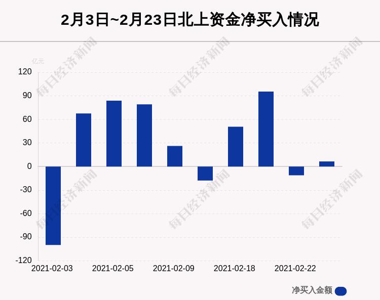 最新出炉!2月23日沪深股通净流入6.51亿,其中6.47亿都买了它