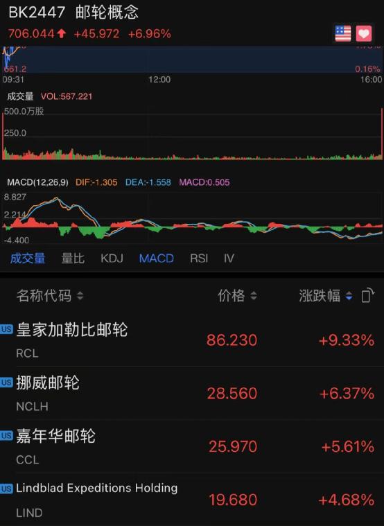 """美股""""核心资产""""大跌,苹果、特斯拉狂跌8000亿!"""