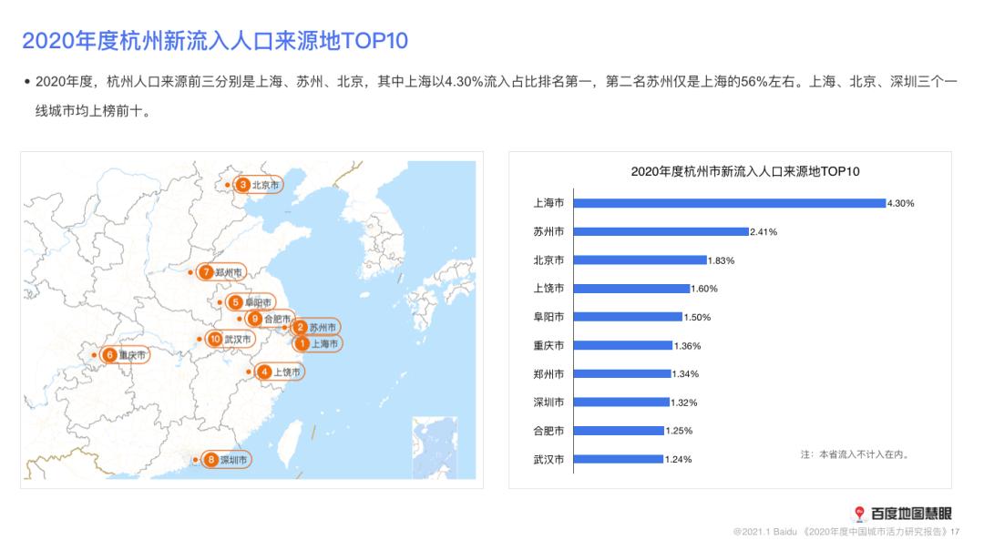 今年各省人口排名_宁波今年人口图