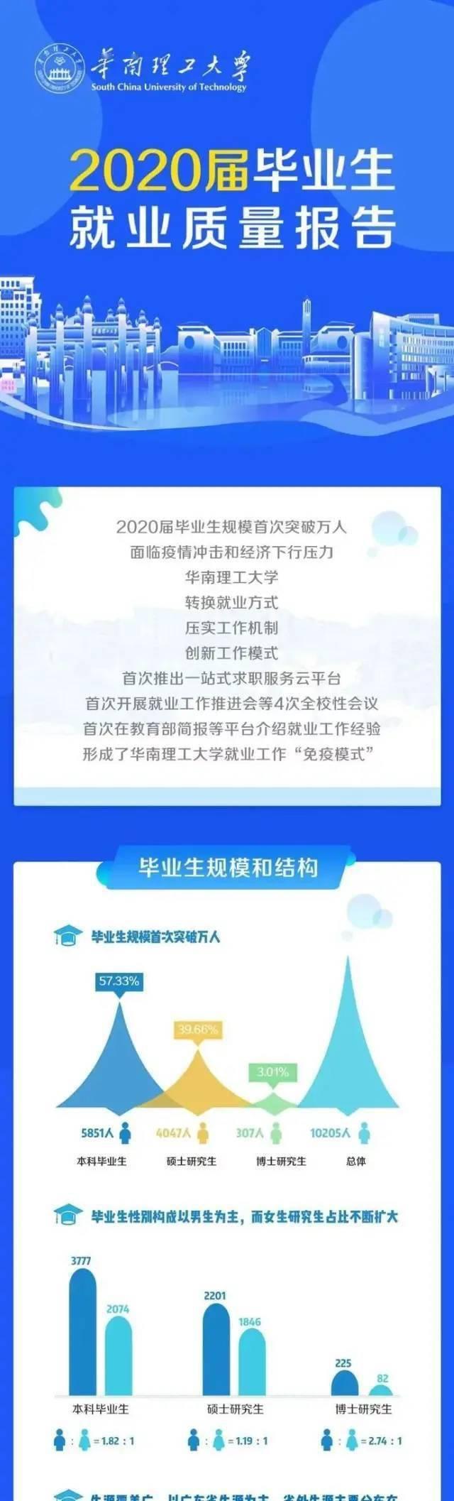 就业丨华南理工大学就业质量报告来啦!