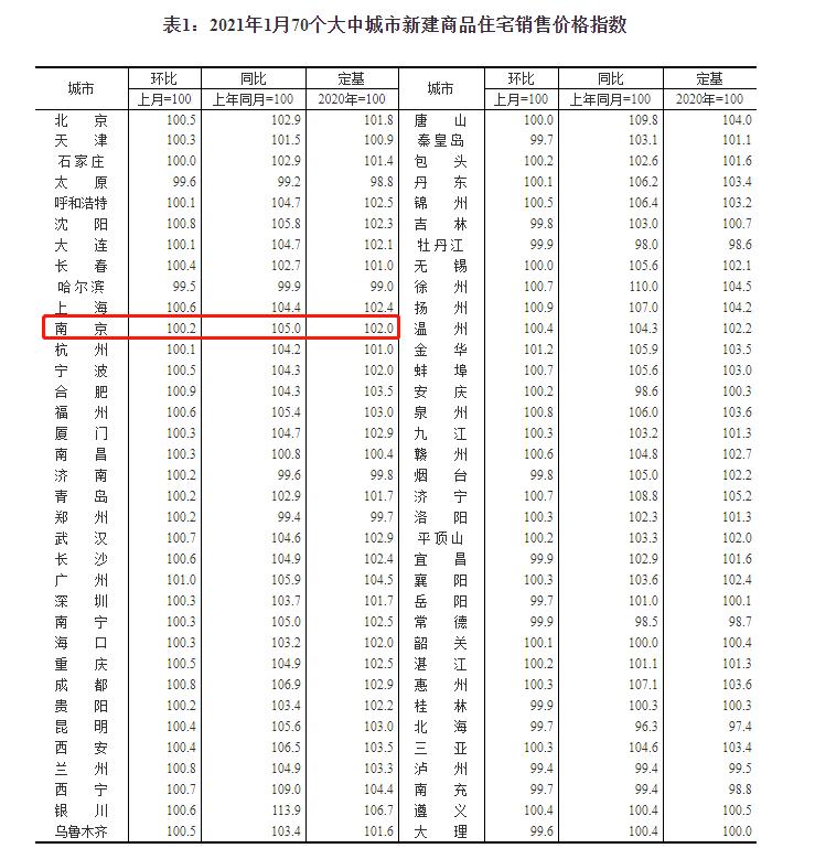 又涨了!南京1月新房环比上涨0.2%