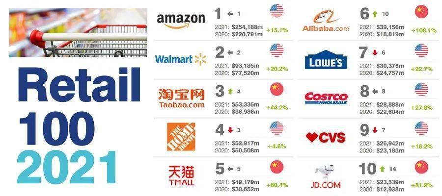 淘宝价格排行_2021全球最有价值零售品牌100强排行榜,淘宝、天猫、阿里巴巴、京...