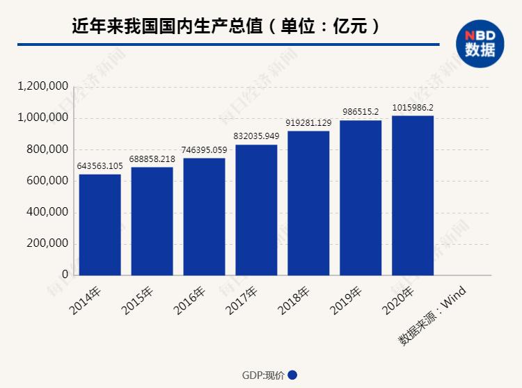2020年世界经济总量_世界经济总量排名