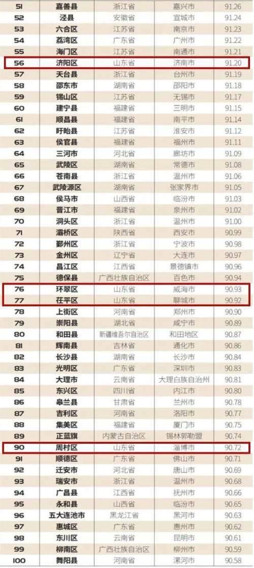 扬州各县区gdp2021_2021年一季度32个省市自治区GDP排行榜