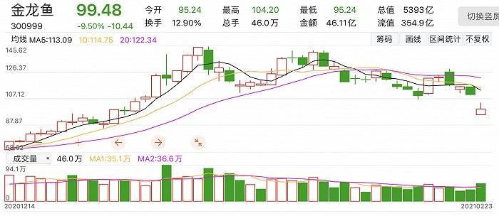 """都怪套期保值?业绩不及市场预期,机构看衰,""""油茅""""金龙鱼股价暴跌9.5%"""
