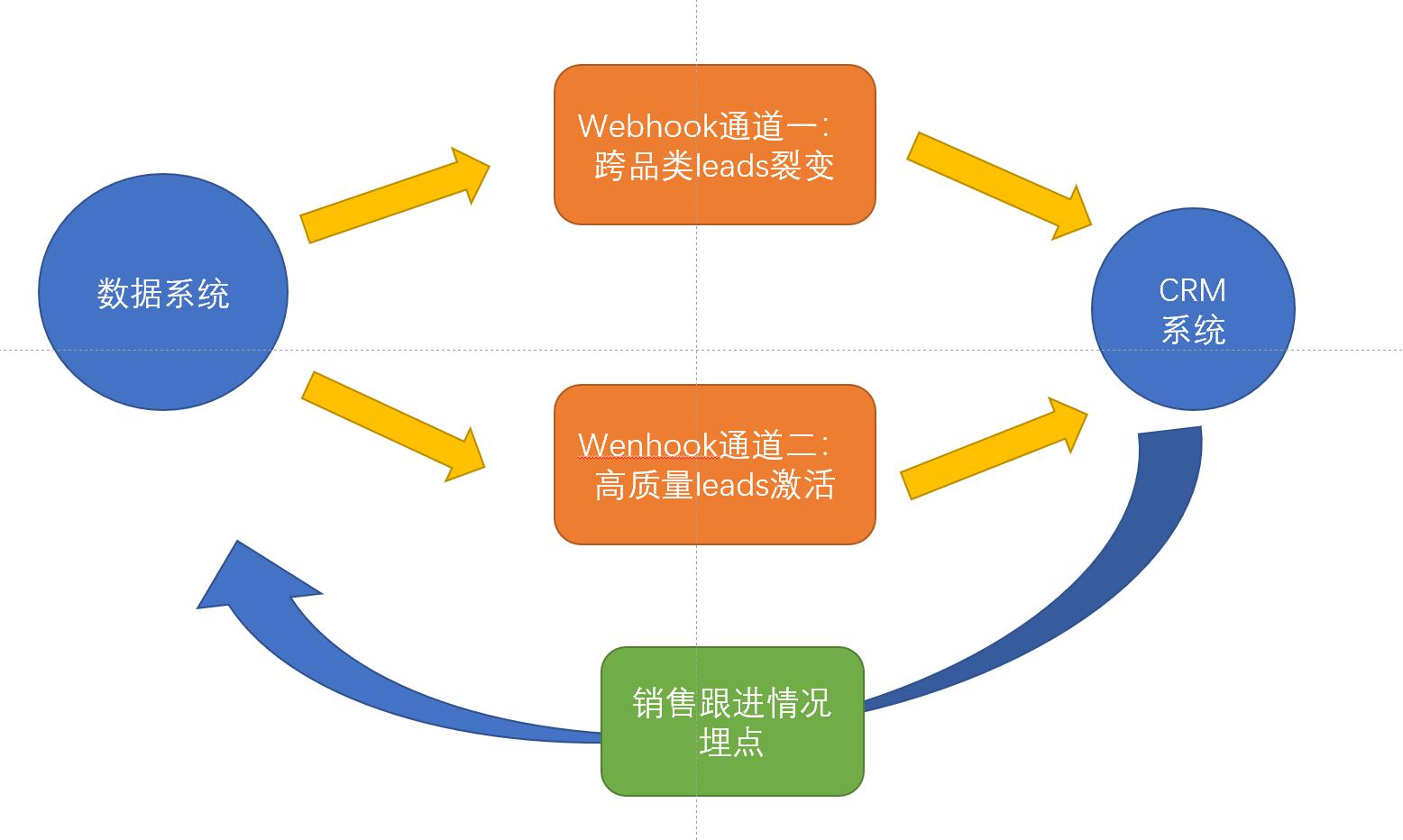在线教育大数据营销平台实战(五):CRM线索培育机制及动态评分模型