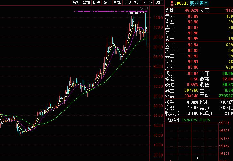 沸腾了!A股史上最大回购案诞生,美的拟回购140亿!三天跌去1200亿,最强补涨动力来了?