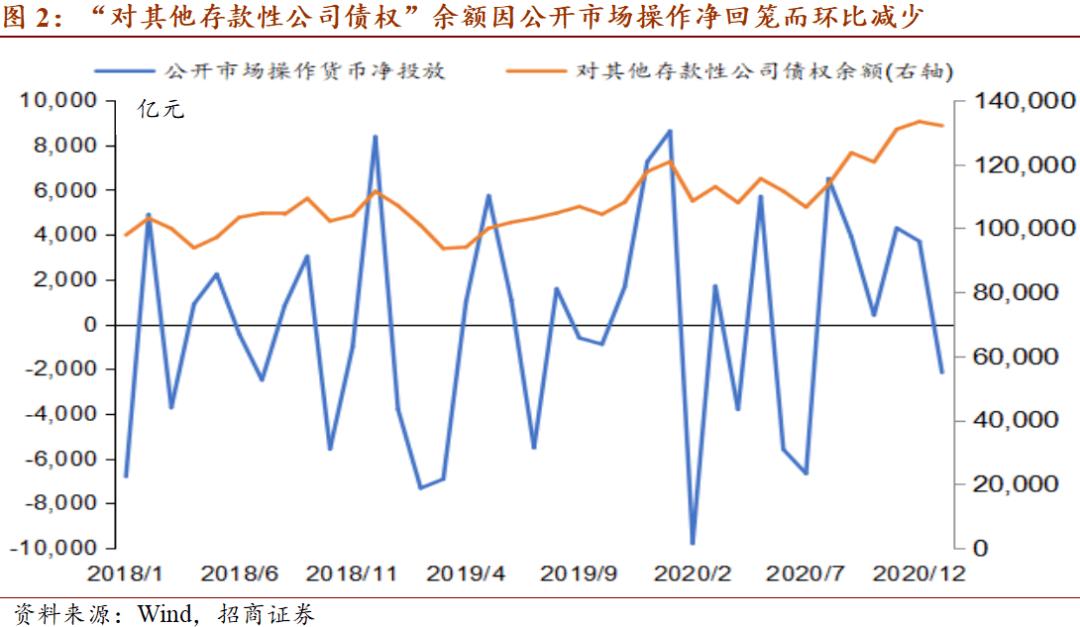 【招商宏观】规模增长,增速放缓——1月央行资产负债表点评