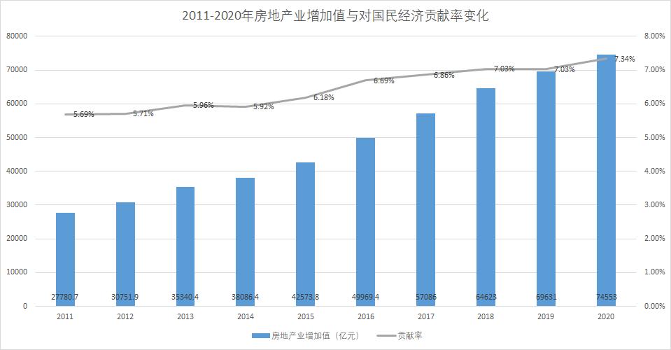 2020房地产gdp贡献_国家统计局:2020年房地产对GDP贡献率7.34%,房地产+建筑业合计...
