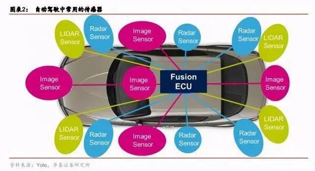 激光雷达行业或于2021年加速发展,进入规模商用前夜