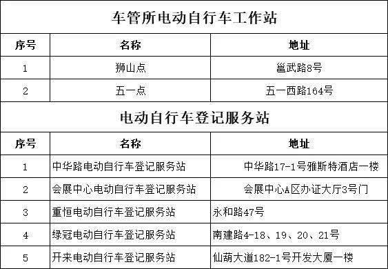关于撤销仙葫电动自行车登记点的公告