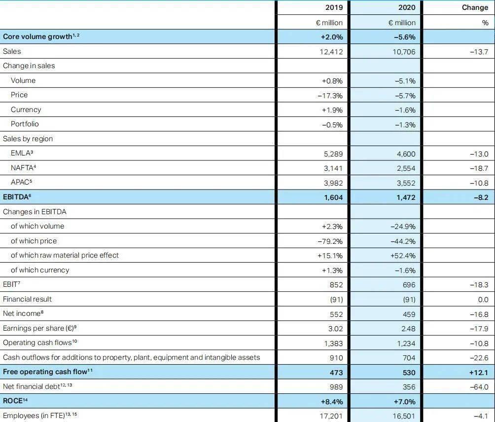 【财经】好市多去年营收下滑14%,至107亿欧元,净利润下滑17%