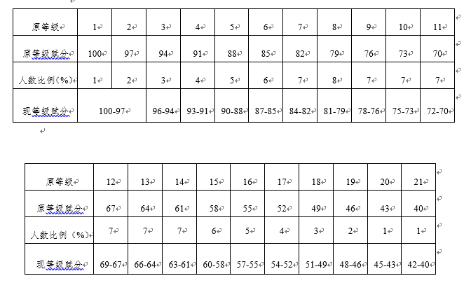 最新!浙江高考改革细则公布 赋分分差由3分细化为1分