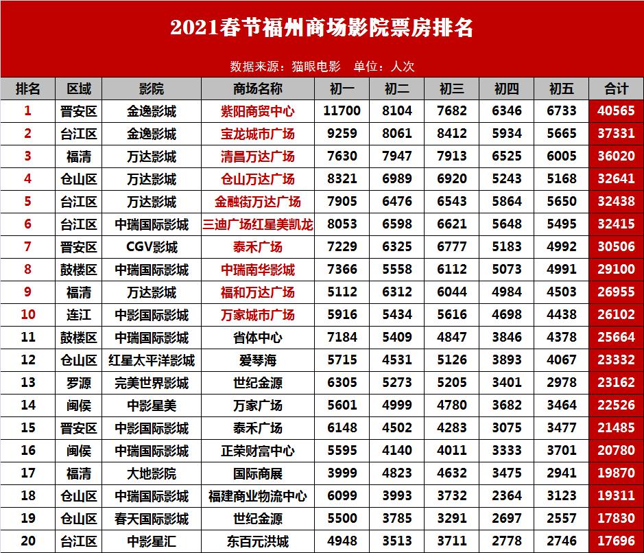 春节票房排行榜_上半年全球票房榜十强出炉,中美各5部,好莱坞难敌春节档