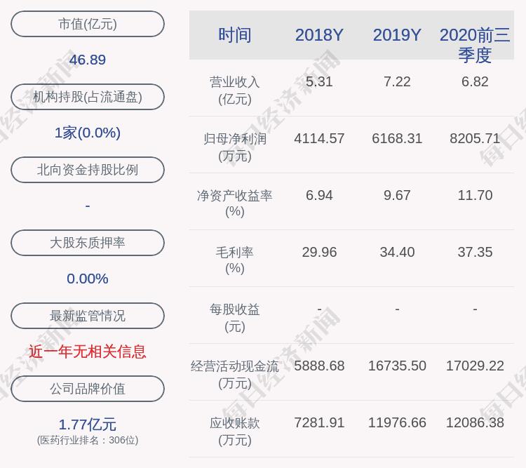 三鑫医疗:预计2021年第一季度净利润2500万元~3000万元,同比增长105.87%~147.05%