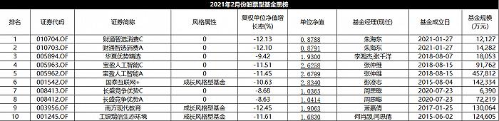 2月股基金红黑榜:工银瑞信两只上红榜,财通智选消费成立一个月就跌了12%