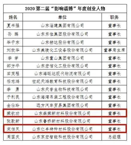 淄博多少人口_张店区政务广场将变身市民休闲广场 成城市新景观