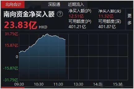 印花税调升30%后还要涨?香港财政司:不排除进一步增加可能!港股急速跳水