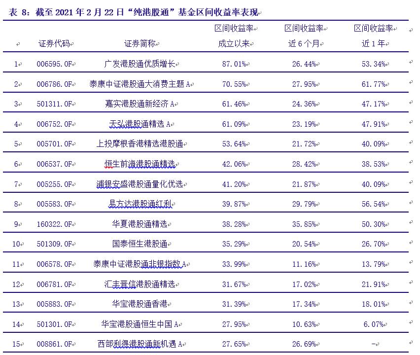 银河证券:新经济稳步发展上扬,天弘沪港深精选基金投资价值显著