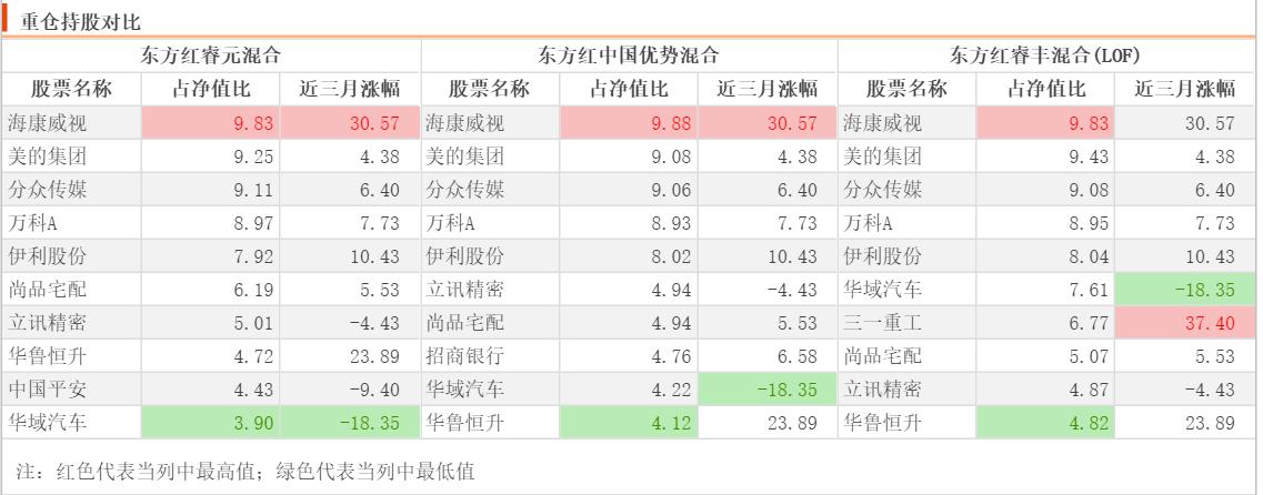 东方红睿元混合年内收益告负,下跌超4%