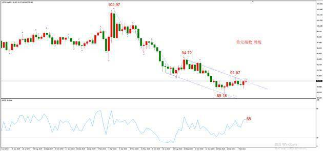 ATFX:大非农及美元指数走向分析
