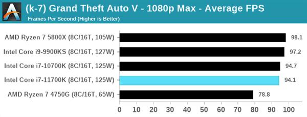 Intel 11代酷睿i7-11700K评测:性能猛增20%、功耗/温度爆炸的照片 - 15