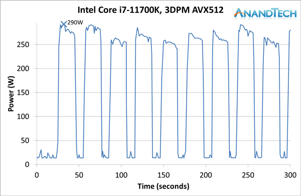 Intel 11代酷睿i7-11700K评测:性能猛增20%、功耗/温度爆炸的照片 - 21