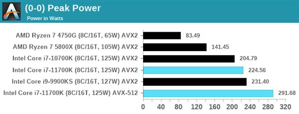 Intel 11代酷睿i7-11700K评测:性能猛增20%、功耗/温度爆炸的照片 - 23