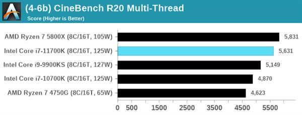 Intel 11代酷睿i7-11700K评测:性能猛增20%、功耗/温度爆炸的照片 - 8
