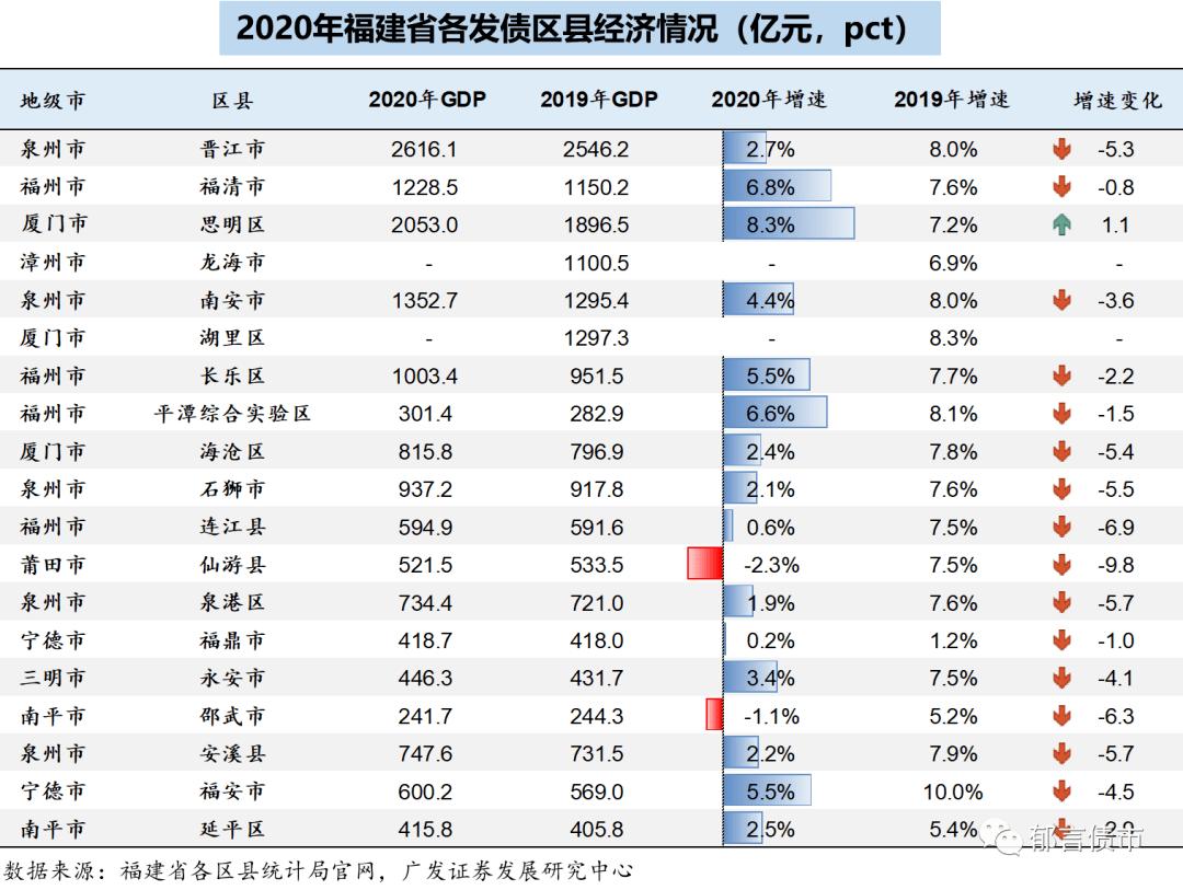 2020年福建各市gdp_2020年中国省市人均GDP排名:广东仅排第七,福建表现很优异